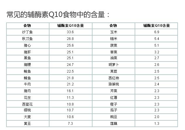 辅酶素Q10.jpg
